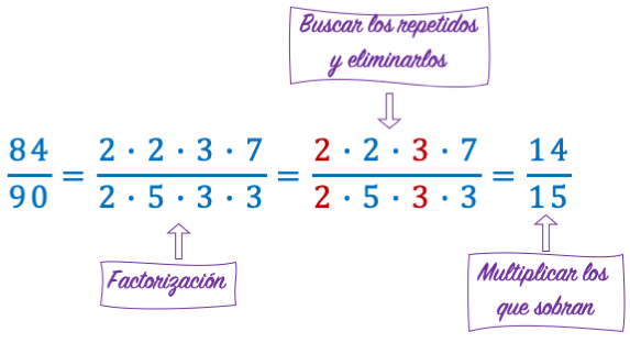 como se reduce una fraccion a su minima expresion