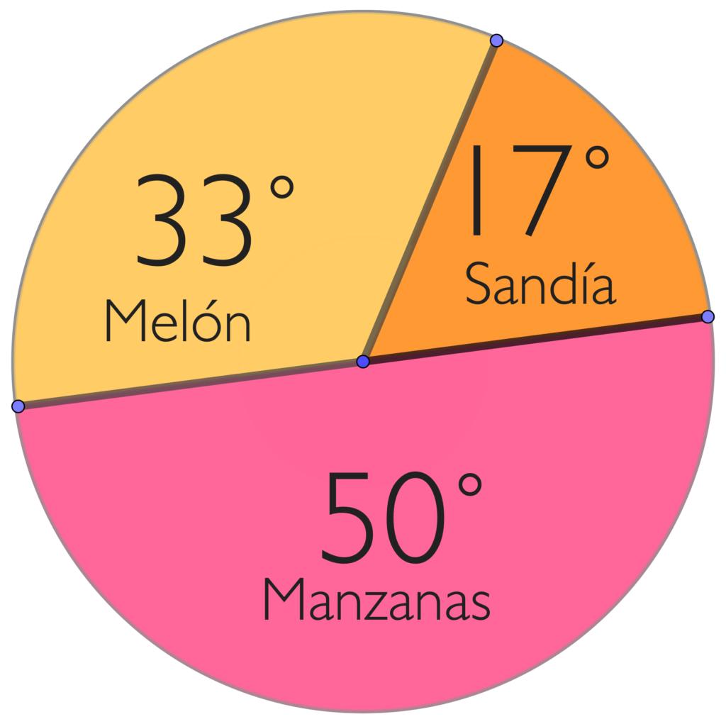 Gráfica circular ejemplo